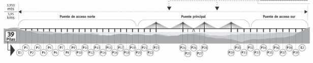 Esquema del puente Orinoquia.